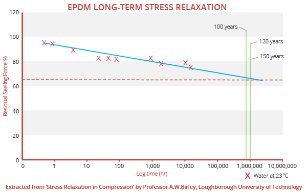 EPDM Long Term Stress Relaxation Chart