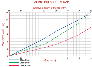 Typical Pressure Curve