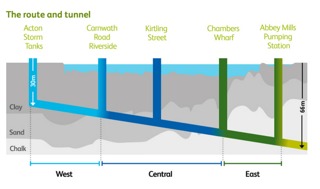 Tideway Tunnel Depth